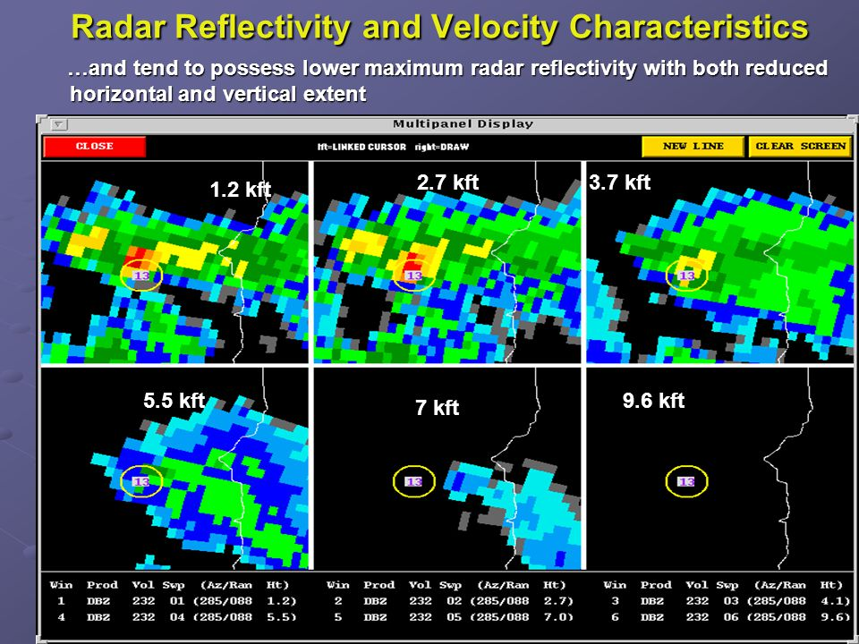 Radar Reflectivity and Velocity Characteristics …and tend to possess lower maximum radar reflectivity with both reduced horizontal and vertical extent …and tend to possess lower maximum radar reflectivity with both reduced horizontal and vertical extent 1.2 kft 2.7 kft3.7 kft 5.5 kft 7 kft 9.6 kft