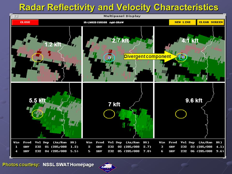 Radar Reflectivity and Velocity Characteristics 1.2 kft 2.7 kft4.1 kft 5.5 kft 7 kft 9.6 kft Photos courtesy: NSSL SWAT Homepage Divergent component