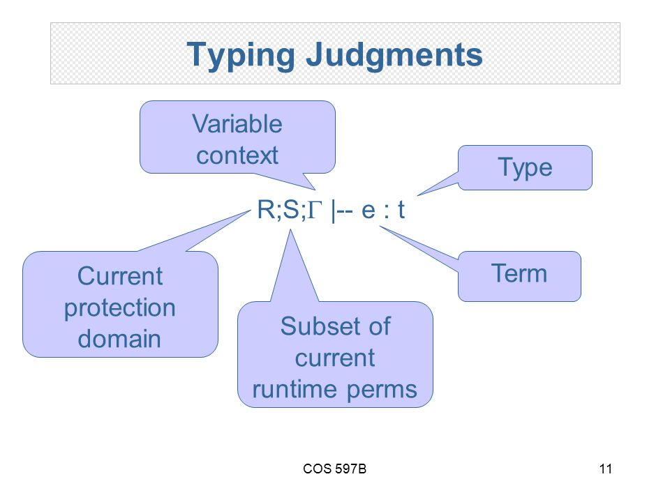 COS 597B11 Typing Judgments R;S;  |-- e : t Current protection domain Subset of current runtime perms Variable context Term Type