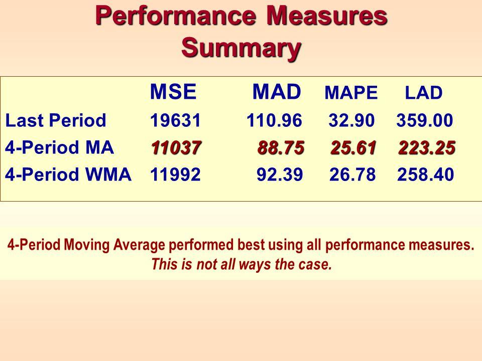Performance Measures Summary MSE MAD MAPE LAD Last Period19631110.96 32.90 359.00 11037 88.75 25.61 223.25 4-Period MA11037 88.75 25.61 223.25 4-Period WMA11992 92.39 26.78 258.40 4-Period Moving Average performed best using all performance measures.