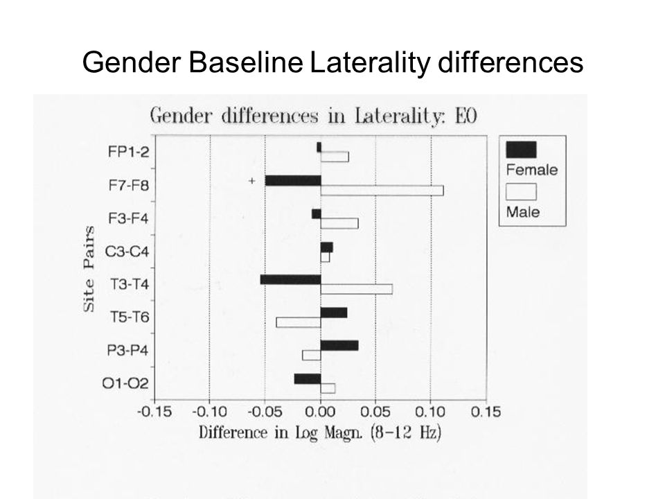 Gender Baseline Laterality differences