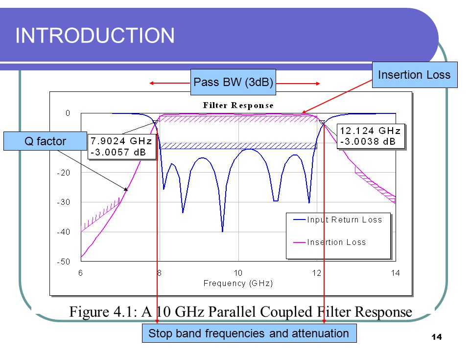 14 INTRODUCTION Figure 4.1: A 10 GHz Parallel Coupled Filter Response Pass BW (3dB) Stop band frequencies and attenuation Q factor Insertion Loss