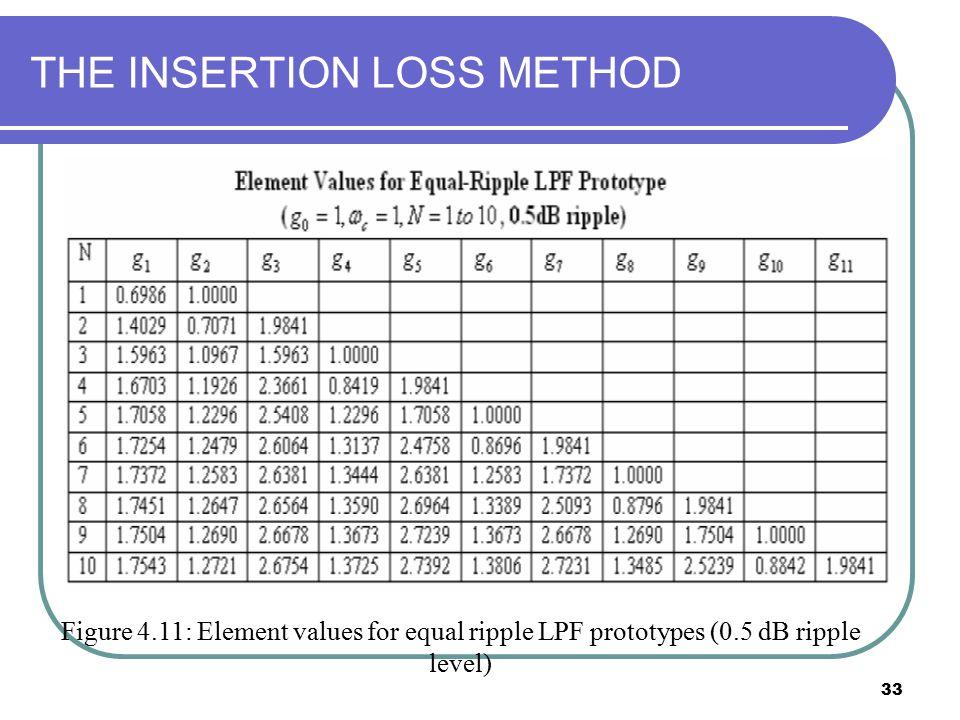33 THE INSERTION LOSS METHOD Figure 4.11: Element values for equal ripple LPF prototypes (0.5 dB ripple level)