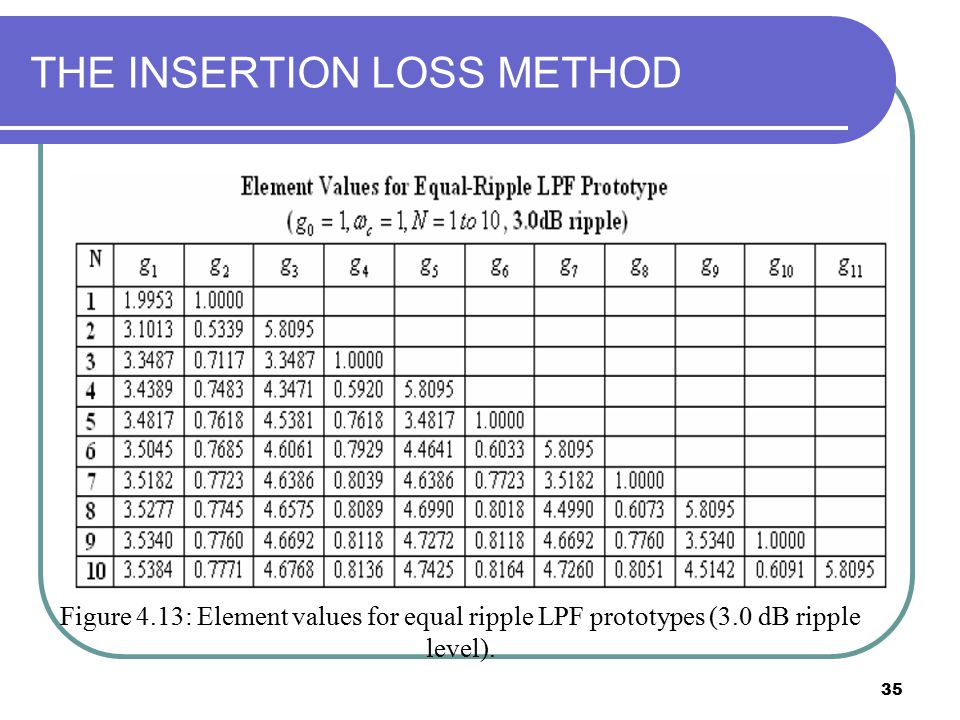 35 THE INSERTION LOSS METHOD Figure 4.13: Element values for equal ripple LPF prototypes (3.0 dB ripple level).