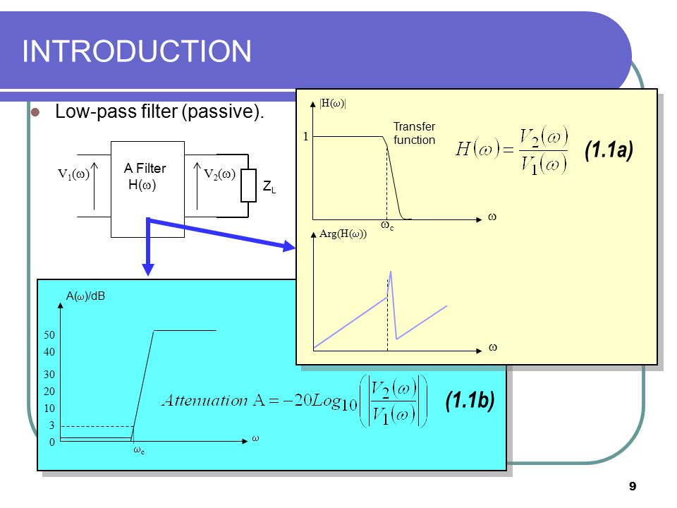 9 INTRODUCTION Low-pass filter (passive). A Filter H(  ) V1()V1()V2()V2() ZLZL A(  )/dB  0 cc 3 10 20 30 40 50 (1.1b) (1.1a) cc |H(  )| 