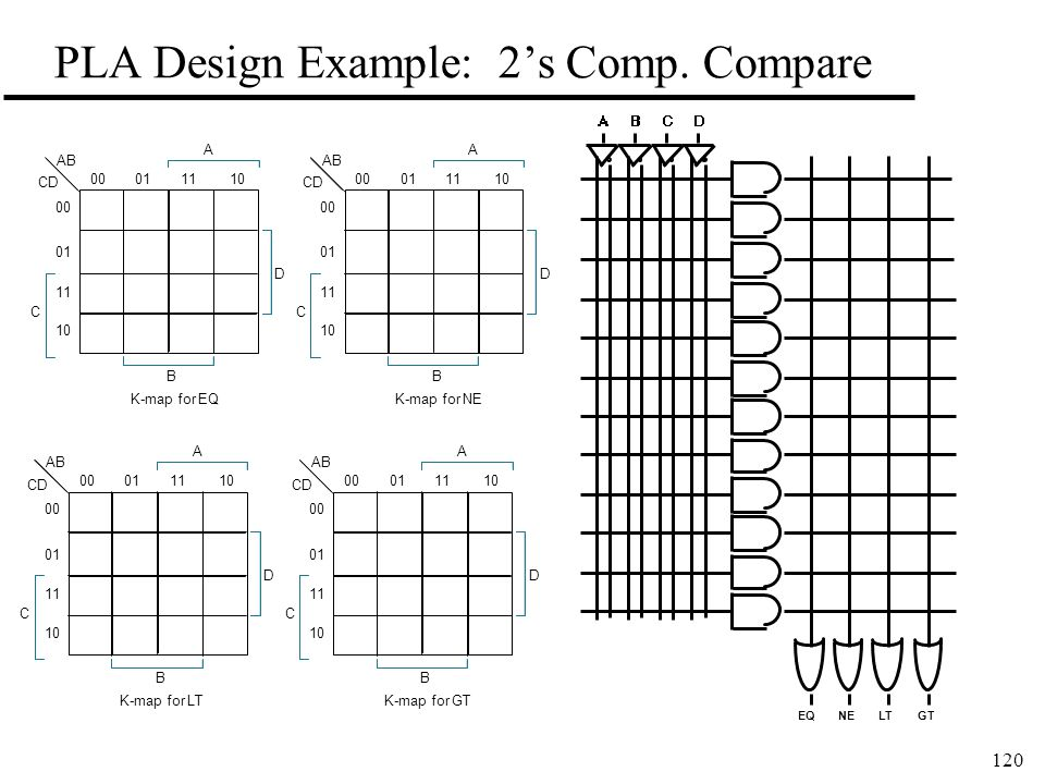 120 PLA Design Example: 2's Comp.