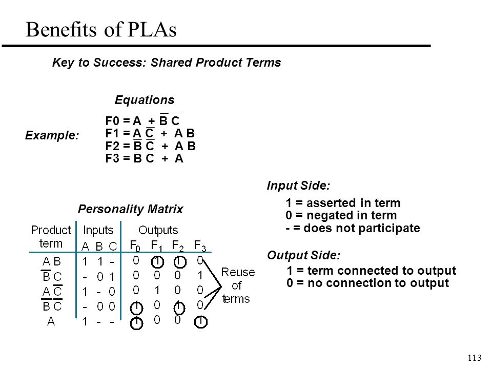 113 Benefits of PLAs Example: F0 = A + B C F1 = A C + A B F2 = B C + A B F3 = B C + A Equations Personality Matrix Key to Success: Shared Product Terms 1 = asserted in term 0 = negated in term - = does not participate 1 = term connected to output 0 = no connection to output Input Side: Output Side: