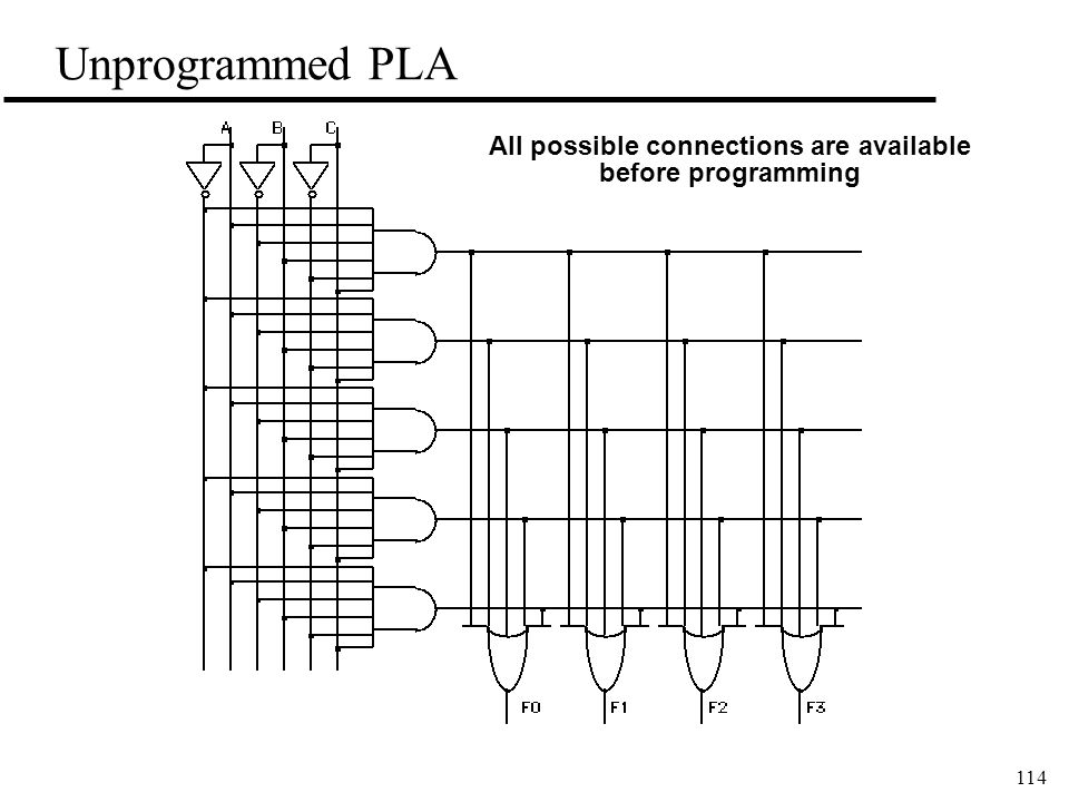 114 Unprogrammed PLA All possible connections are available before programming