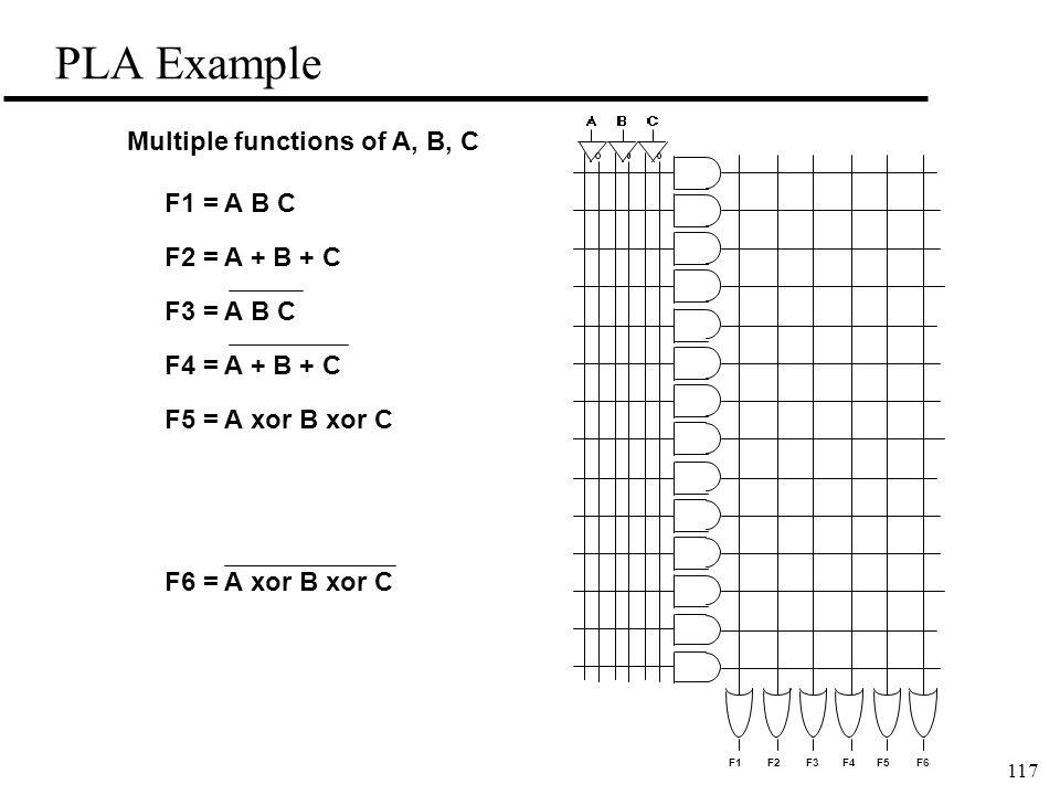 117 PLA Example F1 = A B C F2 = A + B + C F3 = A B C F4 = A + B + C F5 = A xor B xor C F6 = A xor B xor C Multiple functions of A, B, C F1F2F3F4F5F6