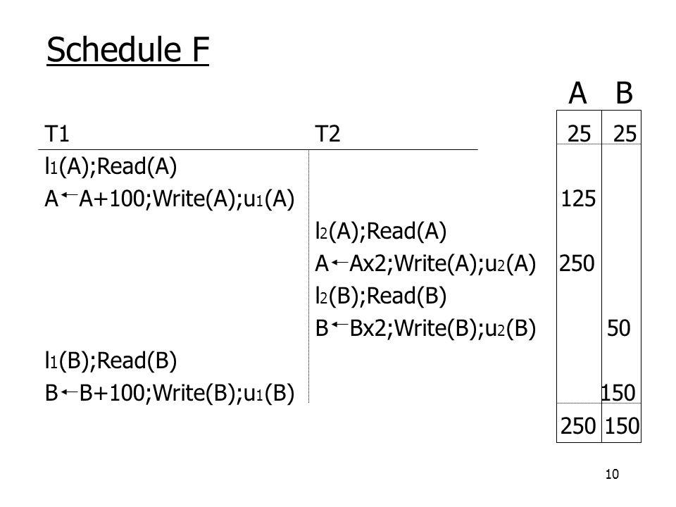 10 Schedule F T1 T2 25 25 l 1 (A);Read(A) A A+100;Write(A);u 1 (A) 125 l 2 (A);Read(A) A Ax2;Write(A);u 2 (A) 250 l 2 (B);Read(B) B Bx2;Write(B);u 2 (B) 50 l 1 (B);Read(B) B B+100;Write(B);u 1 (B) 150 250 150 A B