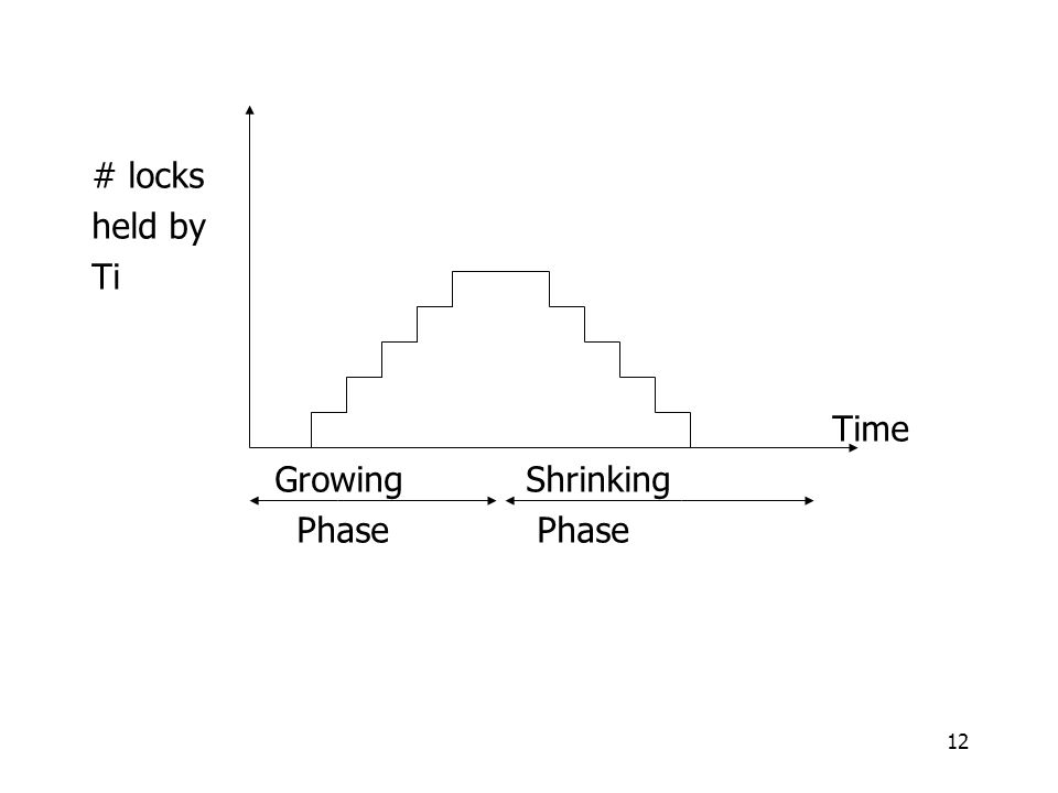 12 # locks held by Ti Time Growing Shrinking Phase Phase