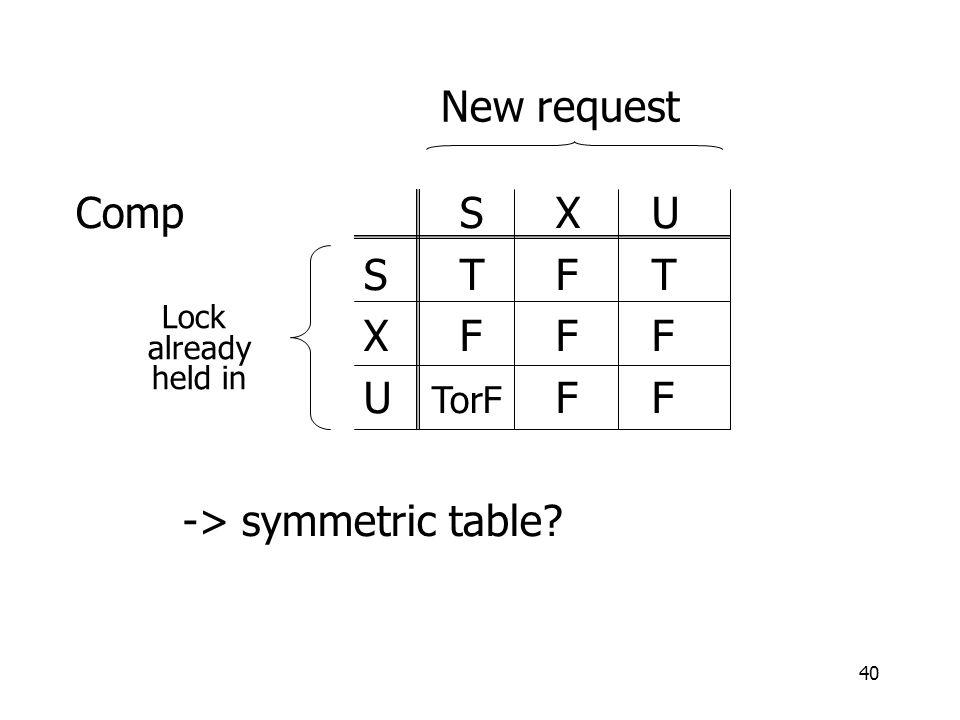 40 CompSXU STFT XFFF U TorF FF -> symmetric table? New request Lock already held in