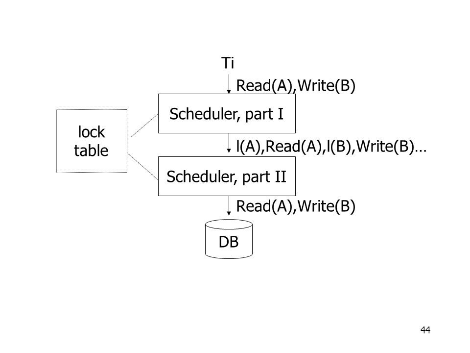 44 Ti Read(A),Write(B) l(A),Read(A),l(B),Write(B)… Read(A),Write(B) Scheduler, part I Scheduler, part II DB lock table