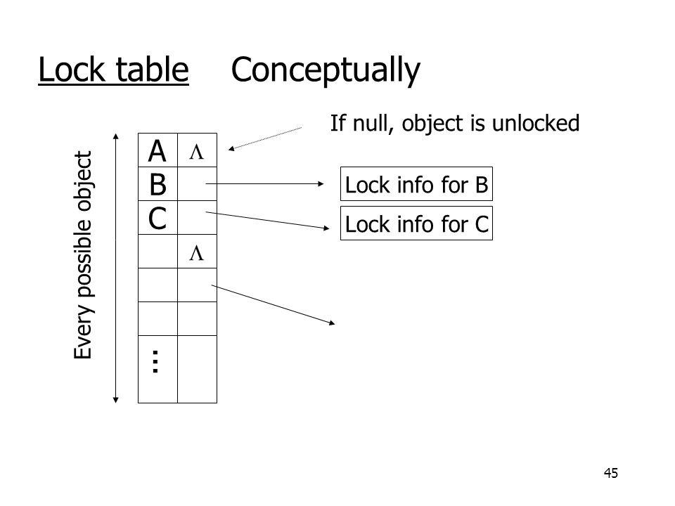 45 Lock table Conceptually A  B C ...