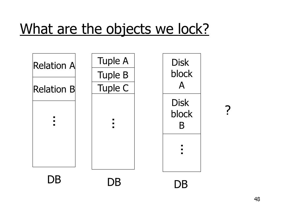 48 What are the objects we lock. Relation A Relation B...