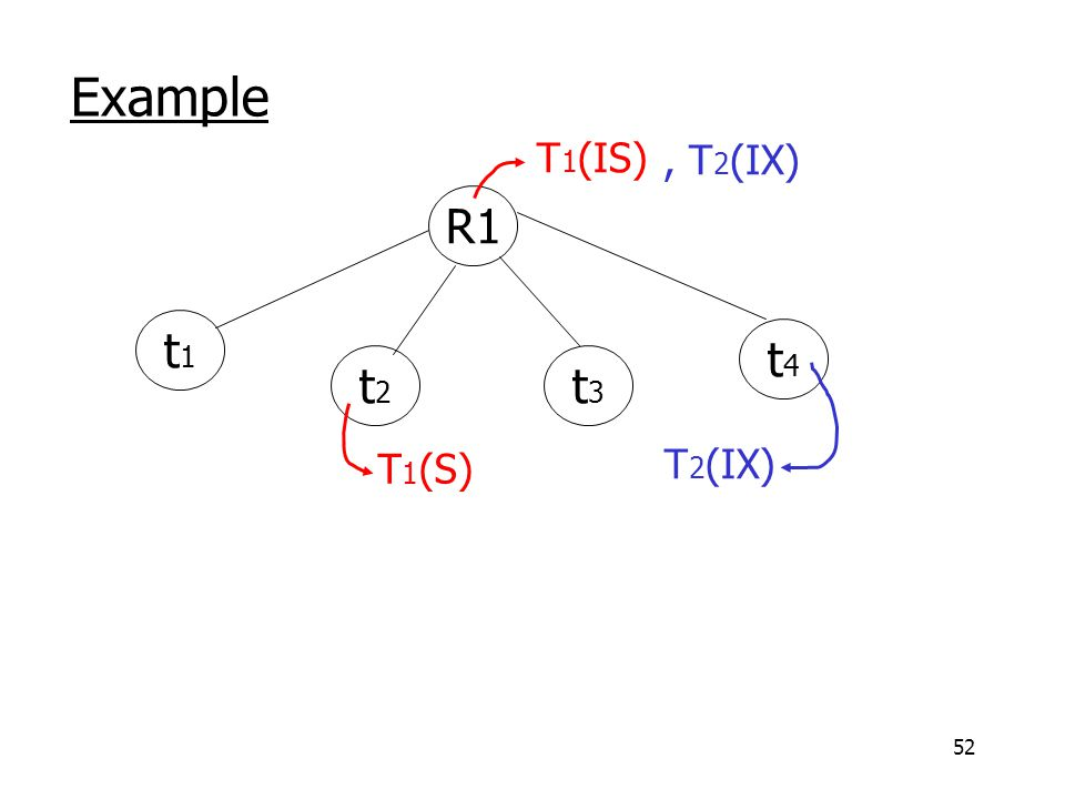 52 Example R1 t1t1 t2t2 t3t3 t4t4 T 1 (IS) T 1 (S), T 2 (IX) T 2 (IX)