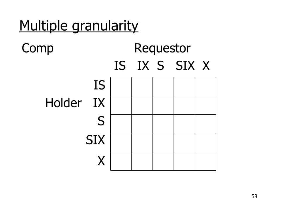 53 Multiple granularity CompRequestor IS IX S SIX X IS Holder IX S SIX X