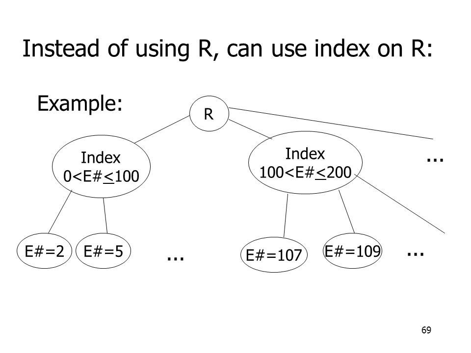 69 Instead of using R, can use index on R: Example: R Index 0<E#<100 Index 100<E#<200 E#=2E#=5 E#=107 E#=109...