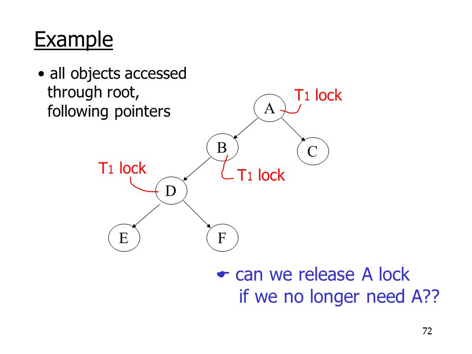 72 Example A B C D EF all objects accessed through root, following pointers T 1 lock  can we release A lock if we no longer need A??