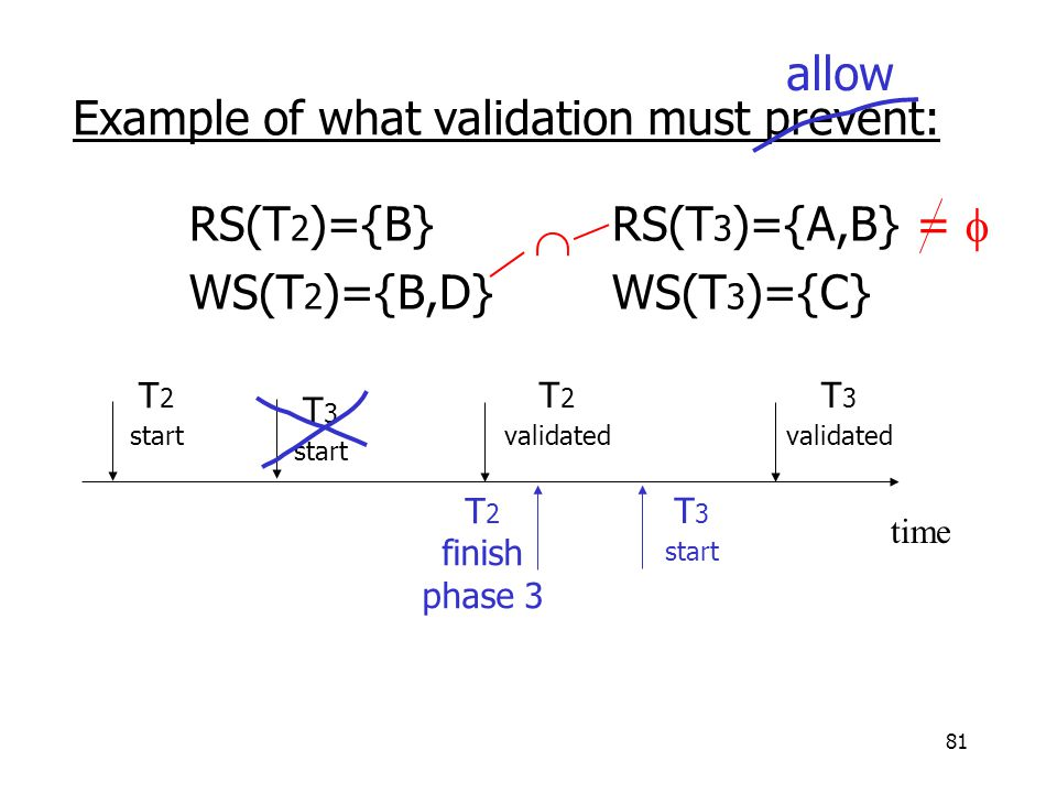 81 T 2 finish phase 3 Example of what validation must prevent: RS(T 2 )={B} RS(T 3 )={A,B} WS(T 2 )={B,D} WS(T 3 )={C} time T 2 start T 2 validated T 3 validated T 3 start  =  allow T 3 start