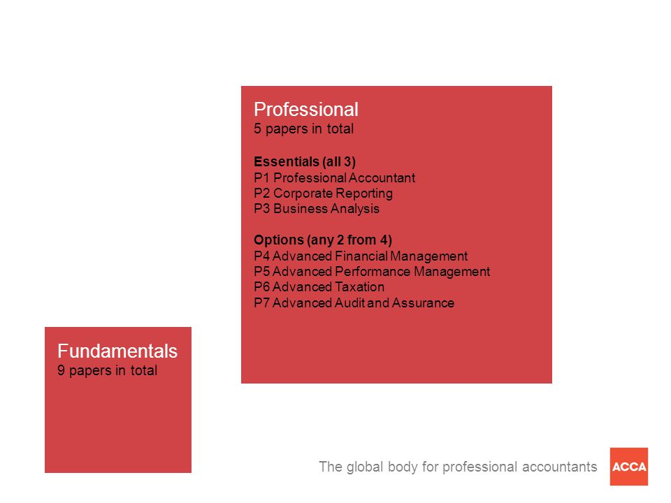 The global body for professional accountants Professional 5 papers in total Essentials (all 3) P1 Professional Accountant P2 Corporate Reporting P3 Business Analysis Options (any 2 from 4) P4 Advanced Financial Management P5 Advanced Performance Management P6 Advanced Taxation P7 Advanced Audit and Assurance Fundamentals 9 papers in total