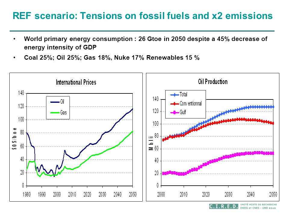 REF scenario: Tensions on fossil fuels and x2 emissions World primary energy consumption : 26 Gtoe in 2050 despite a 45% decrease of energy intensity of GDP Coal 25%; Oil 25%; Gas 18%, Nuke 17% Renewables 15 %