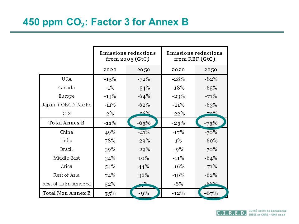 450 ppm CO 2 : Factor 3 for Annex B