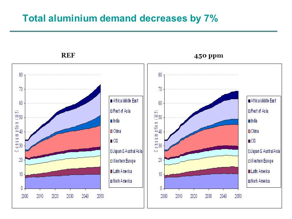 Total aluminium demand decreases by 7% REF 450 ppm