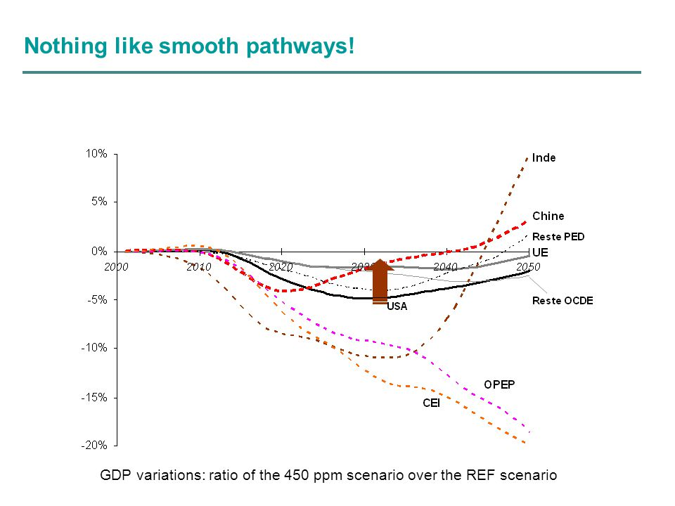 Nothing like smooth pathways! GDP variations: ratio of the 450 ppm scenario over the REF scenario