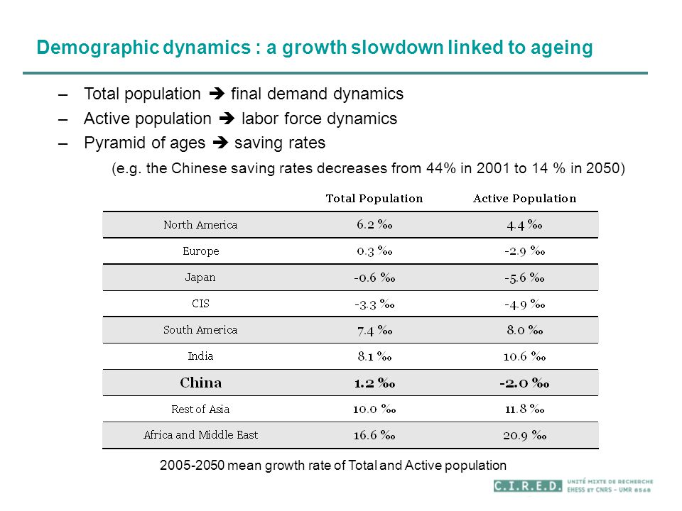 Demographic dynamics : a growth slowdown linked to ageing –Total population  final demand dynamics –Active population  labor force dynamics –Pyramid of ages  saving rates (e.g.