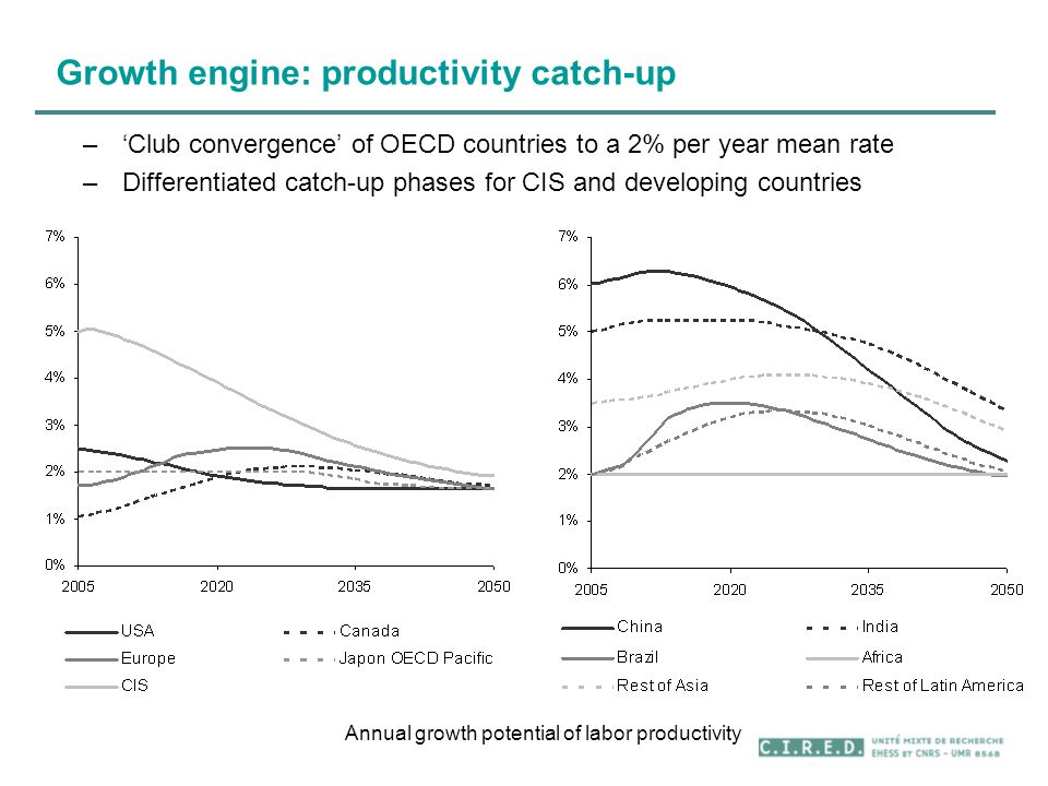 Growth engine: productivity catch-up Annual growth potential of labor productivity –'Club convergence' of OECD countries to a 2% per year mean rate –Differentiated catch-up phases for CIS and developing countries
