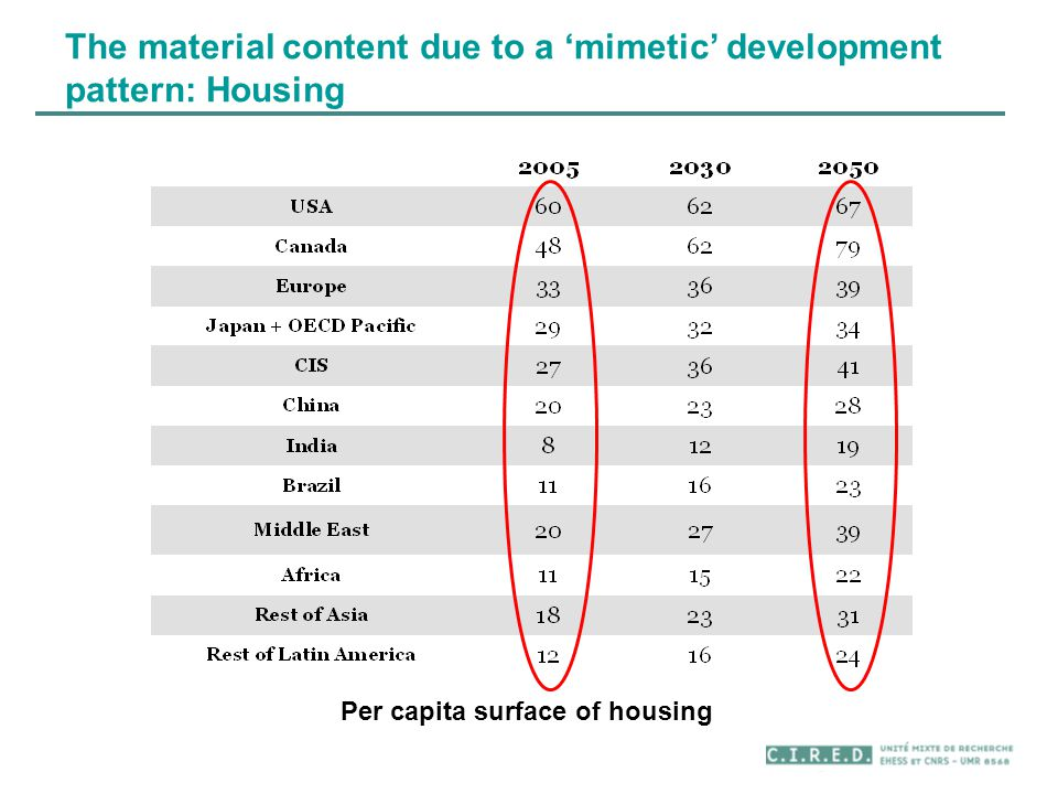 The material content due to a 'mimetic' development pattern: Housing Per capita surface of housing
