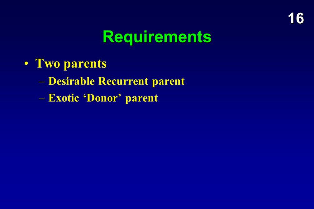 Requirements Two parents –Desirable Recurrent parent –Exotic 'Donor' parent 16