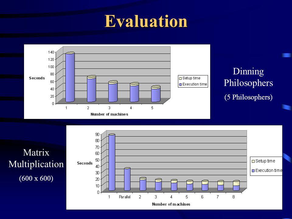 Evaluation Matrix Multiplication (600 x 600) Dinning Philosophers (5 Philosophers)