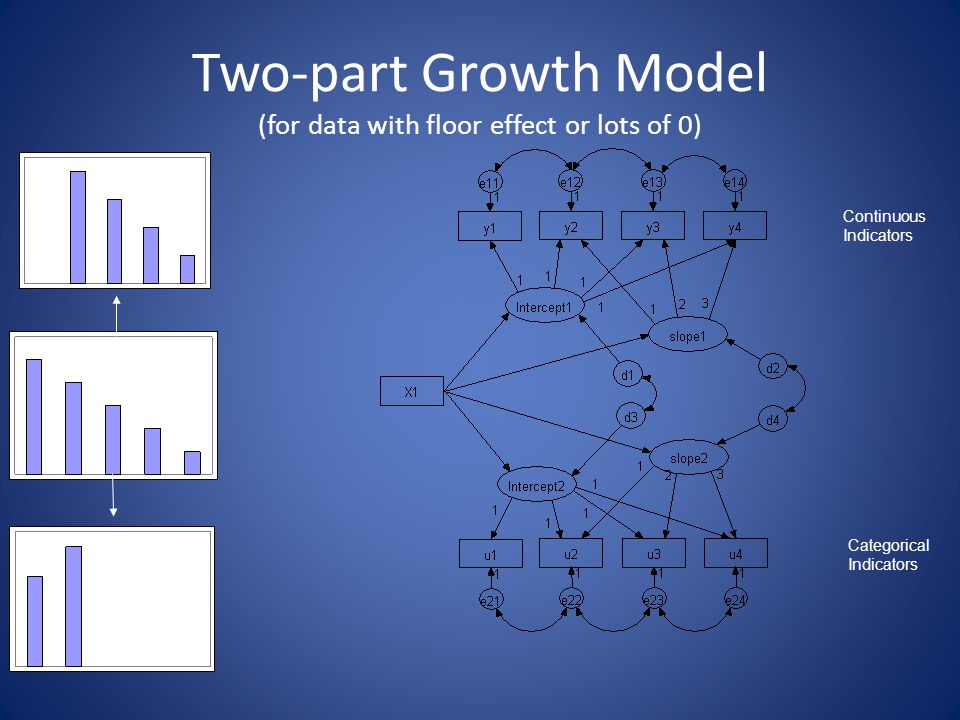 Two-part Growth Model (for data with floor effect or lots of 0) Dummy- Coding 0-1 Original Rating 0-4 Continuous Indicators Categorical Indicators