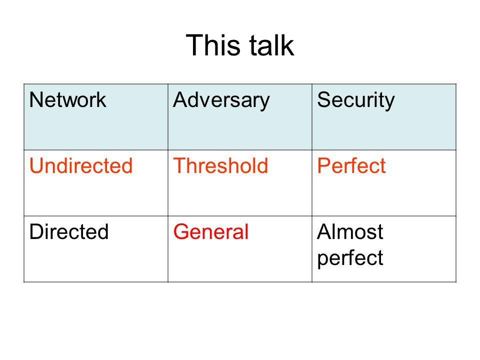 This talk NetworkAdversarySecurity UndirectedThresholdPerfect DirectedGeneralAlmost perfect