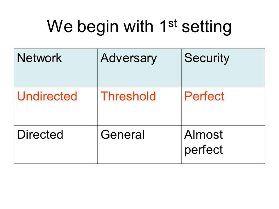 We begin with 1 st setting NetworkAdversarySecurity UndirectedThresholdPerfect DirectedGeneralAlmost perfect