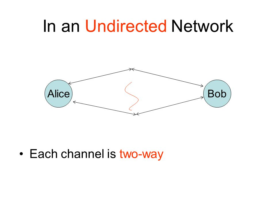 In an Undirected Network Each channel is two-way AliceBob
