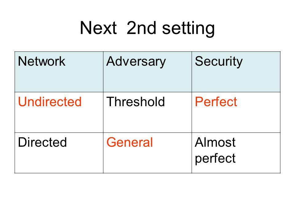 Next 2nd setting NetworkAdversarySecurity UndirectedThresholdPerfect DirectedGeneralAlmost perfect