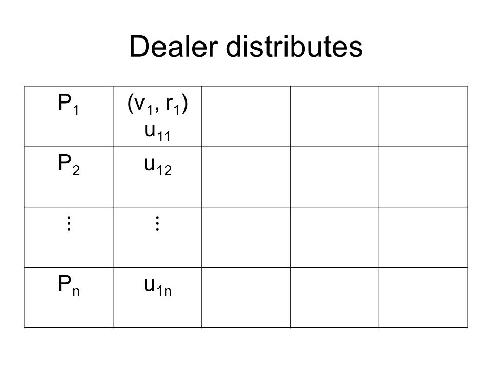 Dealer distributes P1P1 (v 1, r 1 ) u 11 P2P2 u 12 ⋮⋮ PnPn u 1n