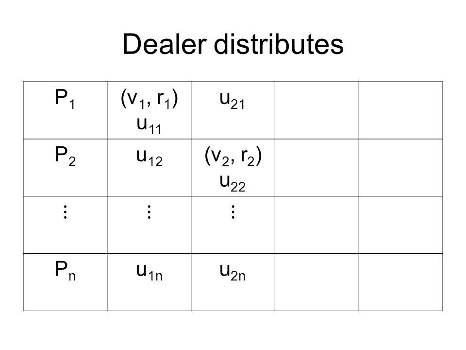 Dealer distributes P1P1 (v 1, r 1 ) u 11 u 21 P2P2 u 12 (v 2, r 2 ) u 22 ⋮⋮⋮ PnPn u 1n u 2n