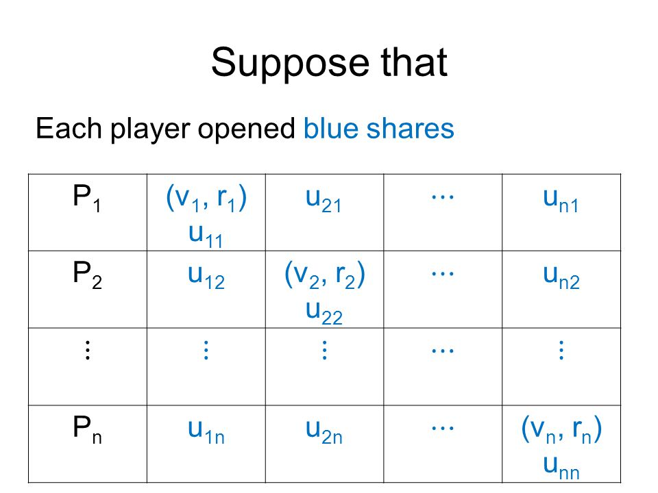 Suppose that P1P1 (v 1, r 1 ) u 11 u 21 ⋯ u n1 P2P2 u 12 (v 2, r 2 ) u 22 ⋯ u n2 ⋮⋮⋮⋯⋮ PnPn u 1n u 2n ⋯ (v n, r n ) u nn Each player opened blue shares