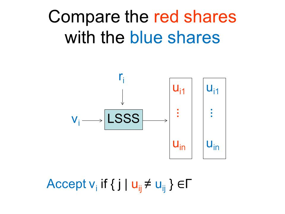 Compare the red shares with the blue shares LSSS u i1 ⋮ u in vivi riri u i1 ⋮ u in Accept v i if { j | u ij ≠ u ij } ∈ Γ
