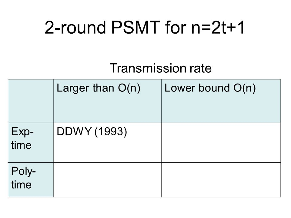2-round PSMT for n=2t+1 Larger than O(n)Lower bound O(n) Exp- time DDWY (1993) Poly- time Transmission rate