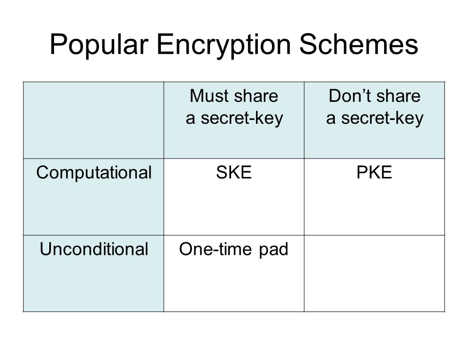 Popular Encryption Schemes Must share a secret-key Don't share a secret-key ComputationalSKEPKE UnconditionalOne-time pad