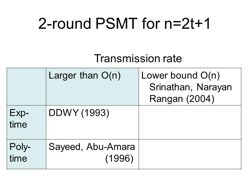 2-round PSMT for n=2t+1 Larger than O(n)Lower bound O(n) Srinathan, Narayan Rangan (2004) Exp- time DDWY (1993) Poly- time Sayeed, Abu-Amara (1996) Transmission rate