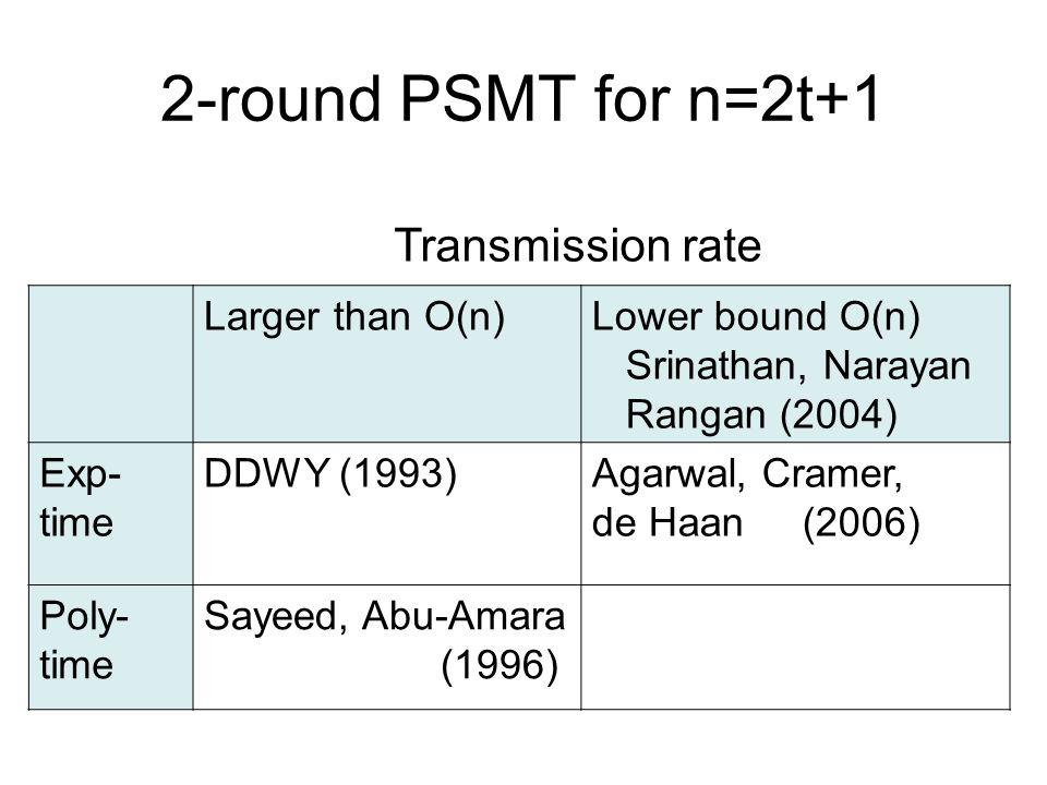 2-round PSMT for n=2t+1 Larger than O(n)Lower bound O(n) Srinathan, Narayan Rangan (2004) Exp- time DDWY (1993)Agarwal, Cramer, de Haan (2006) Poly- time Sayeed, Abu-Amara (1996) Transmission rate