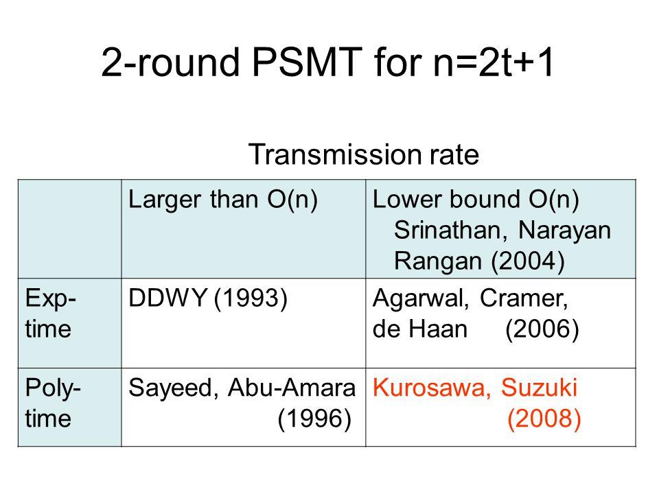2-round PSMT for n=2t+1 Larger than O(n)Lower bound O(n) Srinathan, Narayan Rangan (2004) Exp- time DDWY (1993)Agarwal, Cramer, de Haan (2006) Poly- time Sayeed, Abu-Amara (1996) Kurosawa, Suzuki (2008) Transmission rate