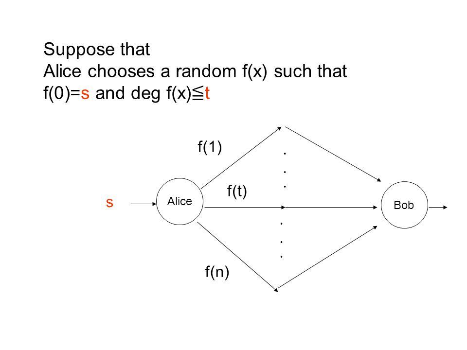 Alice Bob s f(1) f(t) f(n) ・ ・ ・ ・ ・ ・ Suppose that Alice chooses a random f(x) such that f(0)=s and deg f(x) ≦ t