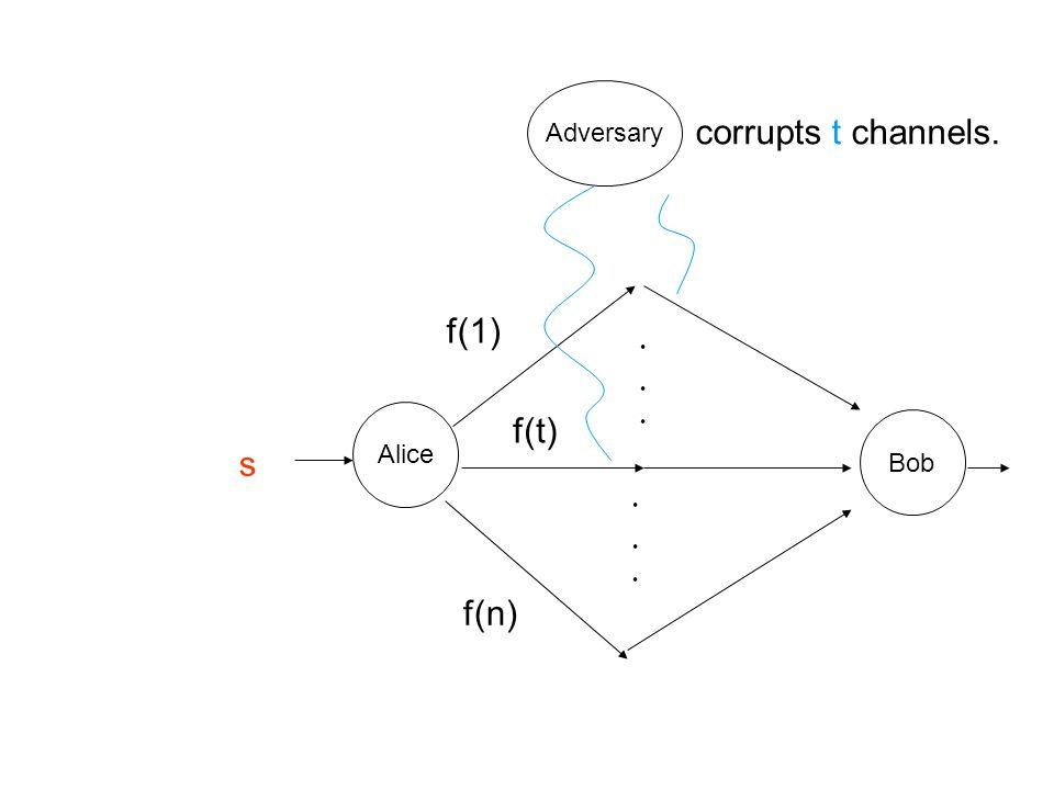 Adversary Alice Bob s f(1) f(t) f(n) ・ ・ ・ ・ ・ ・ corrupts t channels.